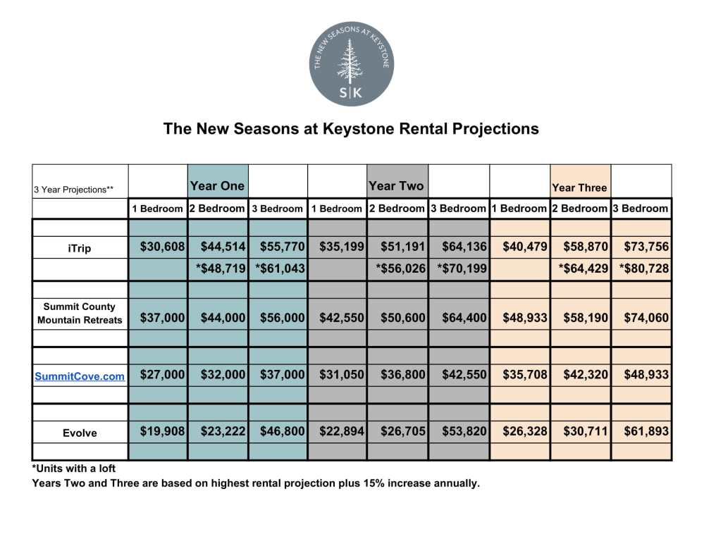 Rental Projections-1